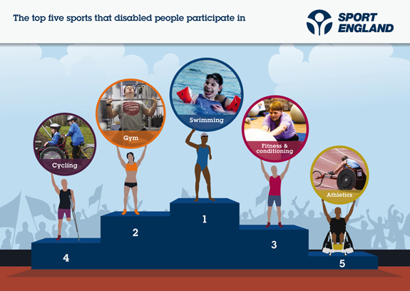Top 5 Disability Sports in the UK